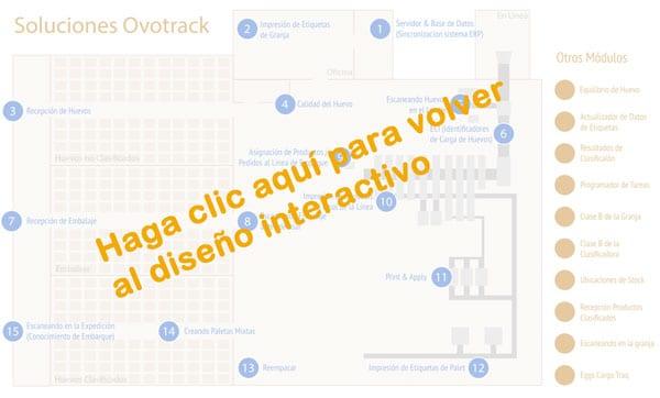 Soluciones Ovotrack